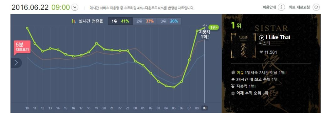 SISTAR I Like That MelOn roof hit