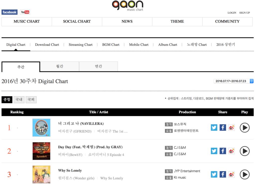 Gaon Digital Chart