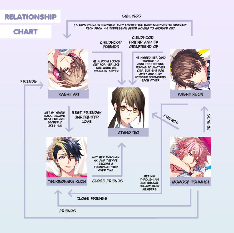 Reve Parfait Relationship Chart